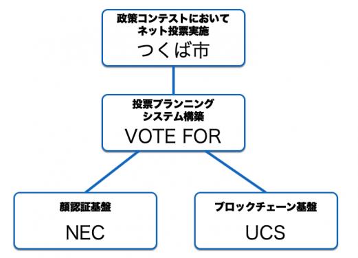 顔認証とブロックチェーンを用いたスマホ投票を実証