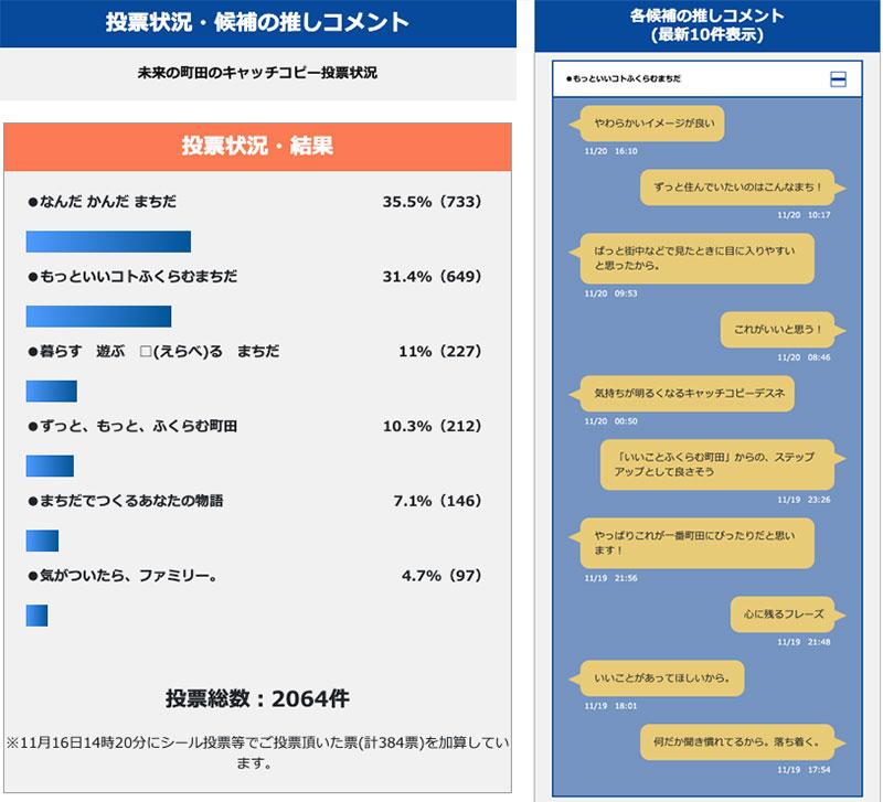 投票状況のリアルタイム表示と投票者のコメント