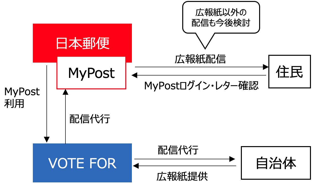 日本郵便との実証概要