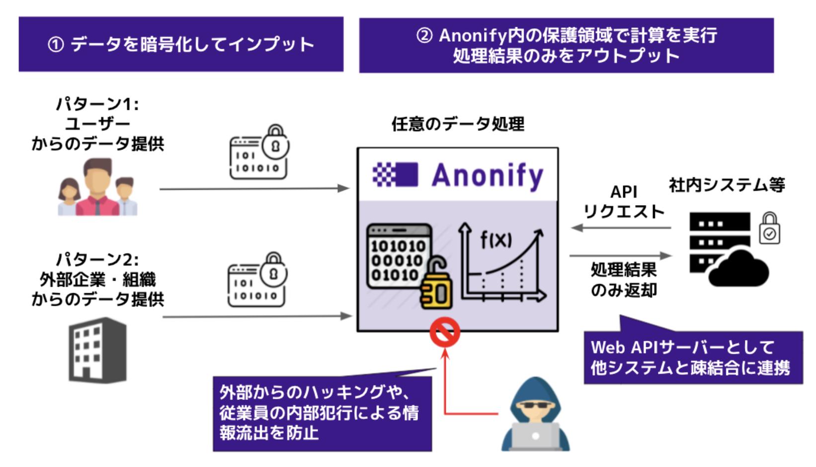 Anonifyについて